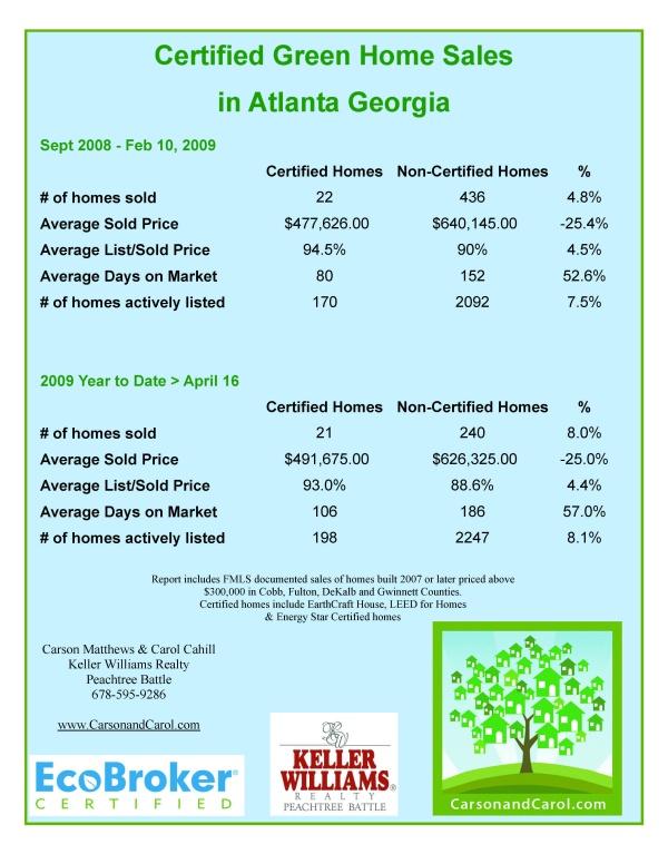 ytd-green-sales-cards