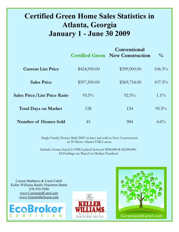1st Half 2009 Green Sales