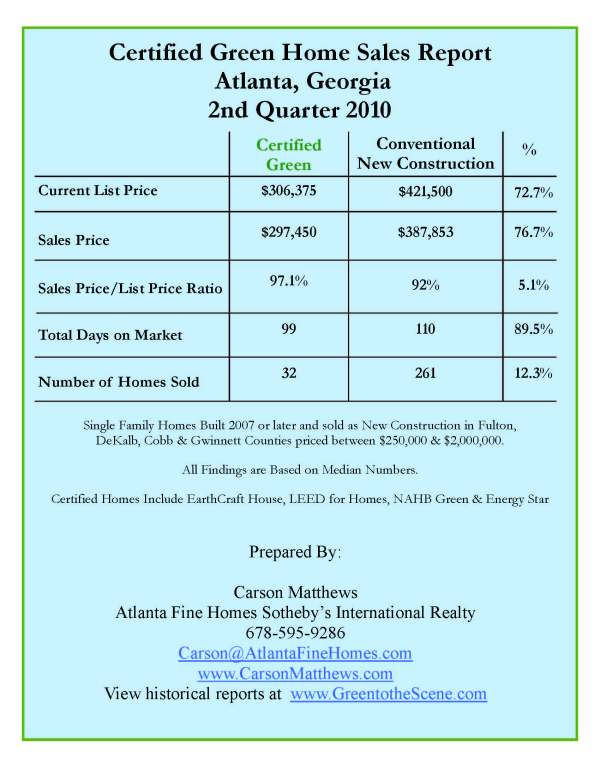 2nd Quarter 2010 Atlanta Green Home Sales Report